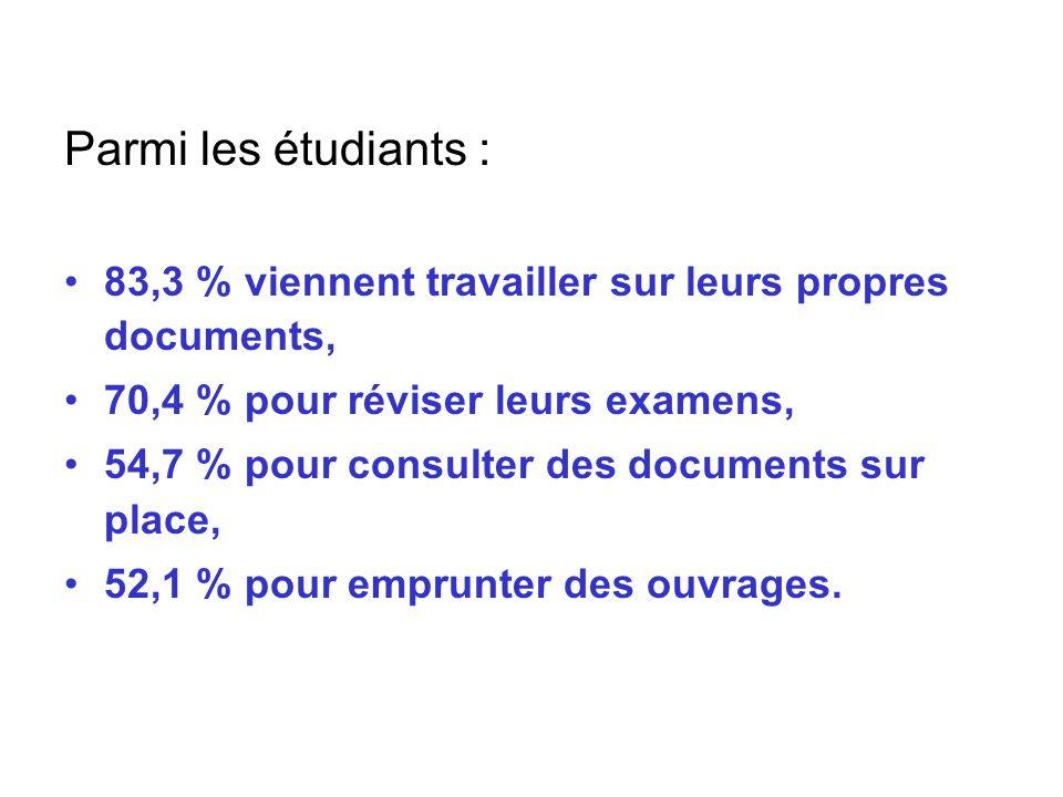 Parmi les étudiants : 83,3 % viennent travailler sur leurs propres documents, 70,4 % pour réviser leurs examens,