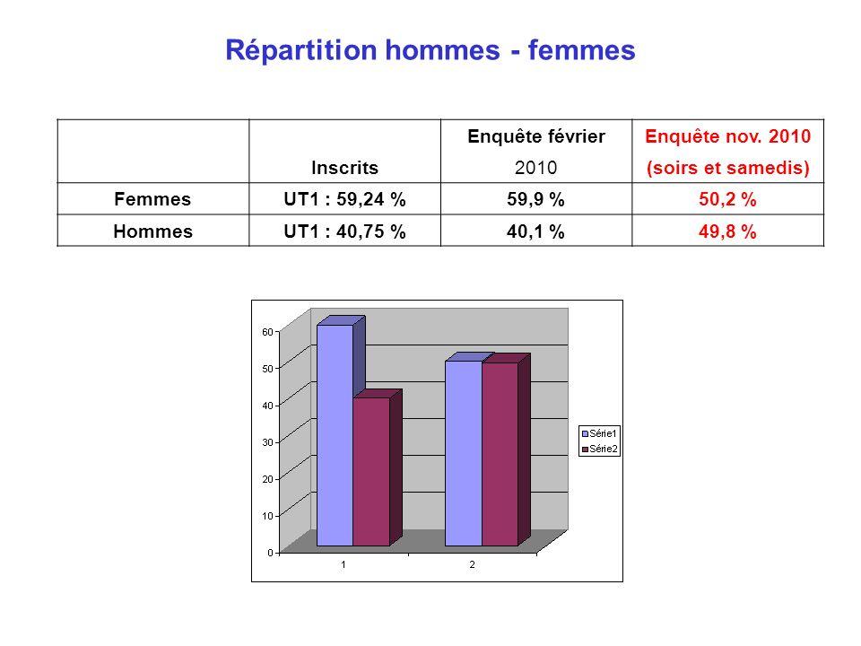 Répartition hommes - femmes