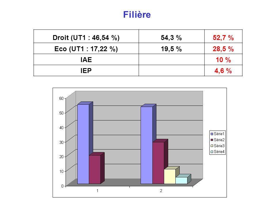 Filière Droit (UT1 : 46,54 %) 54,3 % 52,7 % Eco (UT1 : 17,22 %) 19,5 %