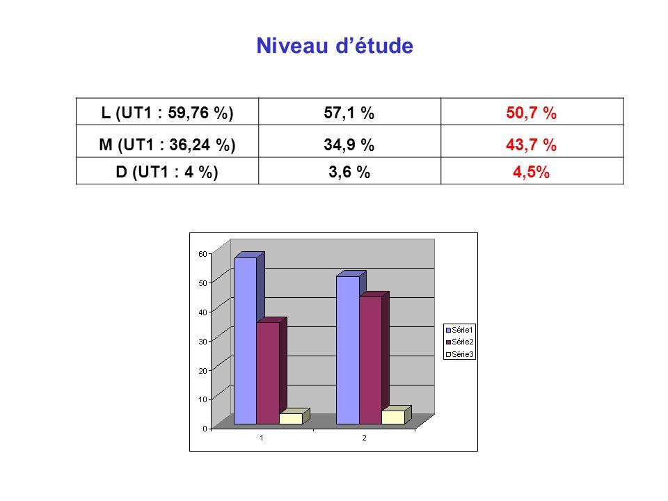 Niveau d'étude L (UT1 : 59,76 %) 57,1 % 50,7 % M (UT1 : 36,24 %)