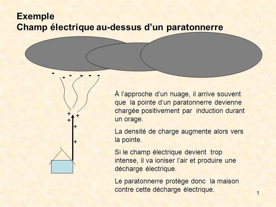 Exemple Champ électrique au-dessus d'un paratonnerre