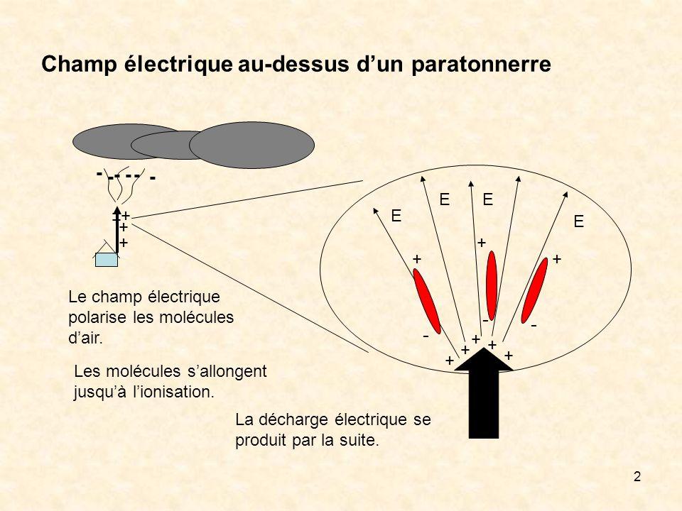 Champ électrique au-dessus d'un paratonnerre