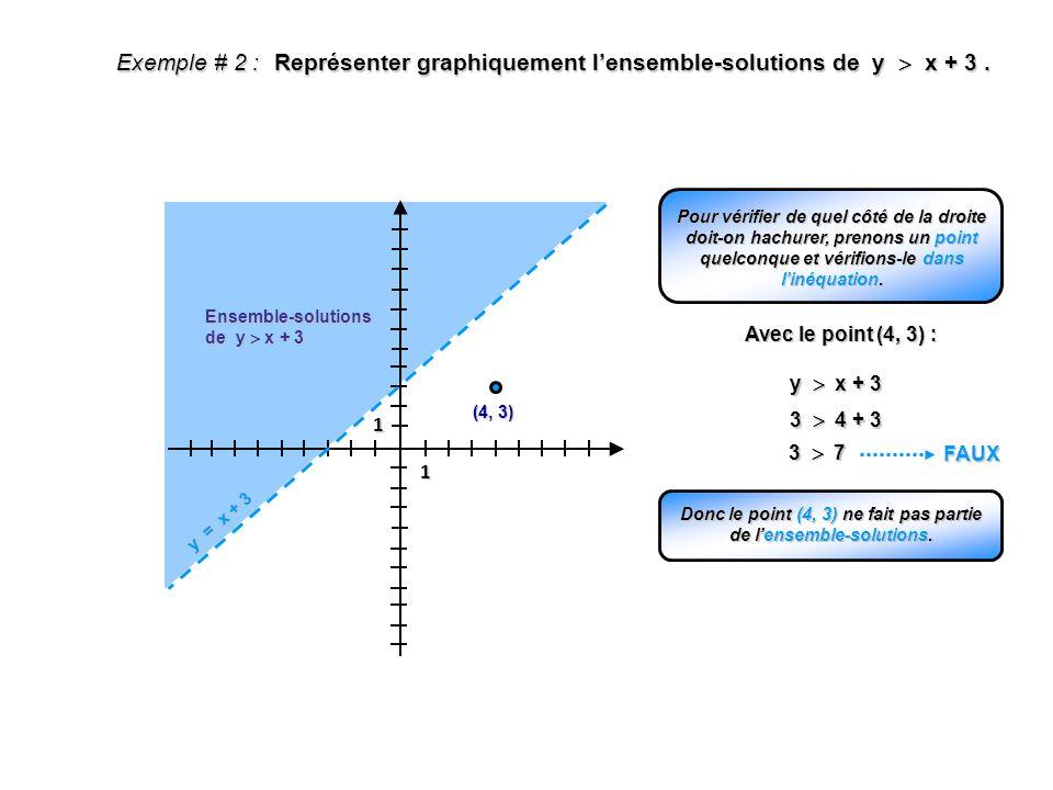 Donc le point (4, 3) ne fait pas partie de l'ensemble-solutions.
