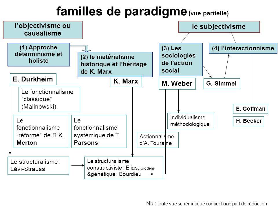 familles de paradigme (vue partielle)