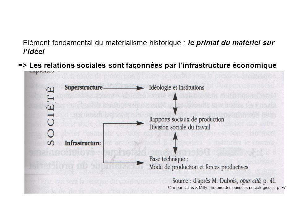 Elément fondamental du matérialisme historique : le primat du matériel sur l'idéel