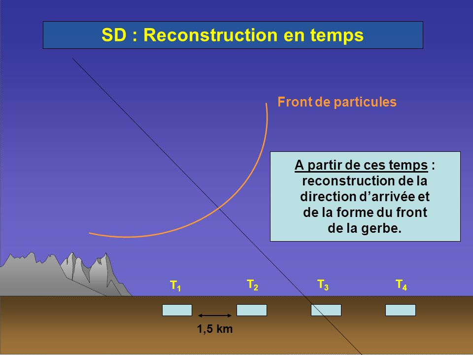 SD : Reconstruction en temps