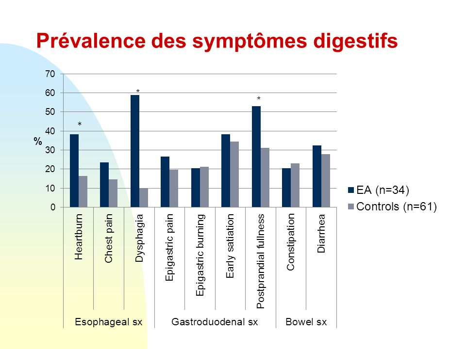 Prévalence des symptômes digestifs