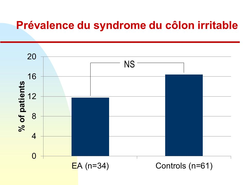 Prévalence du syndrome du côlon irritable