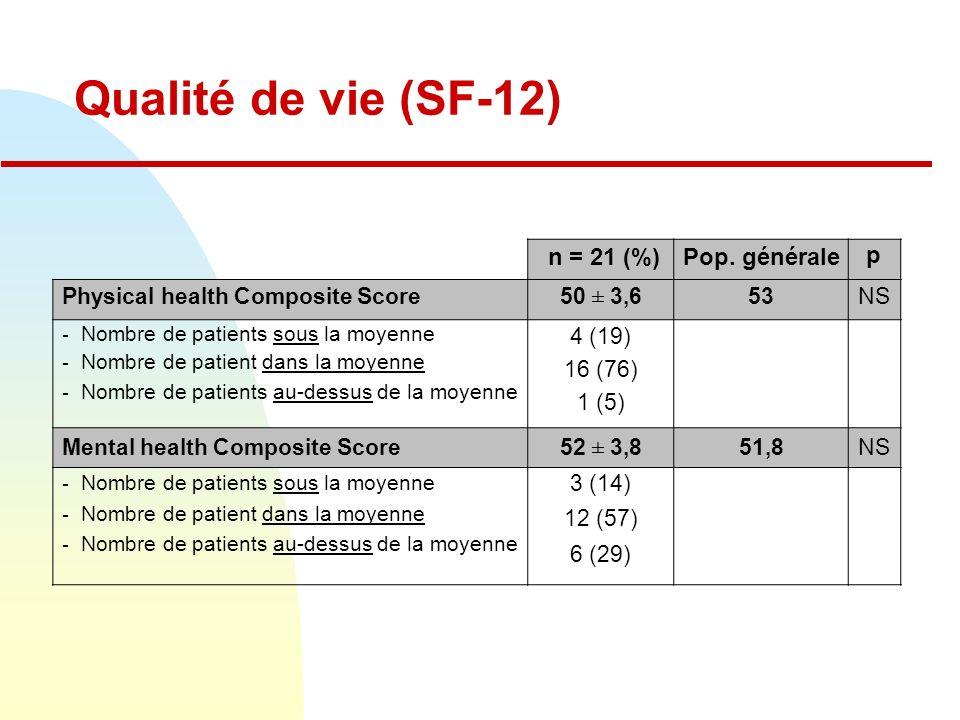 Qualité de vie (SF-12) n = 21 (%) Pop. générale p