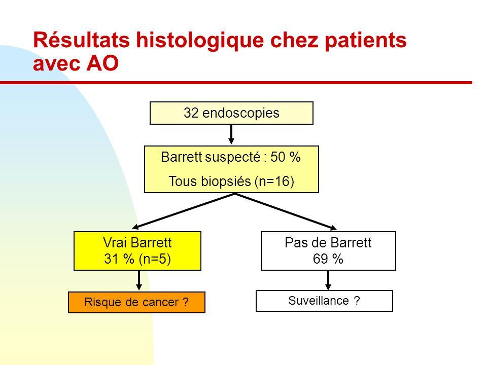Résultats histologique chez patients avec AO