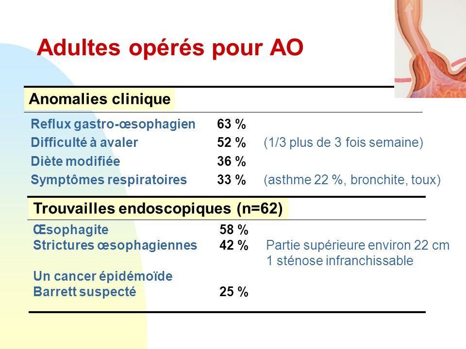 Adultes opérés pour AO Anomalies clinique