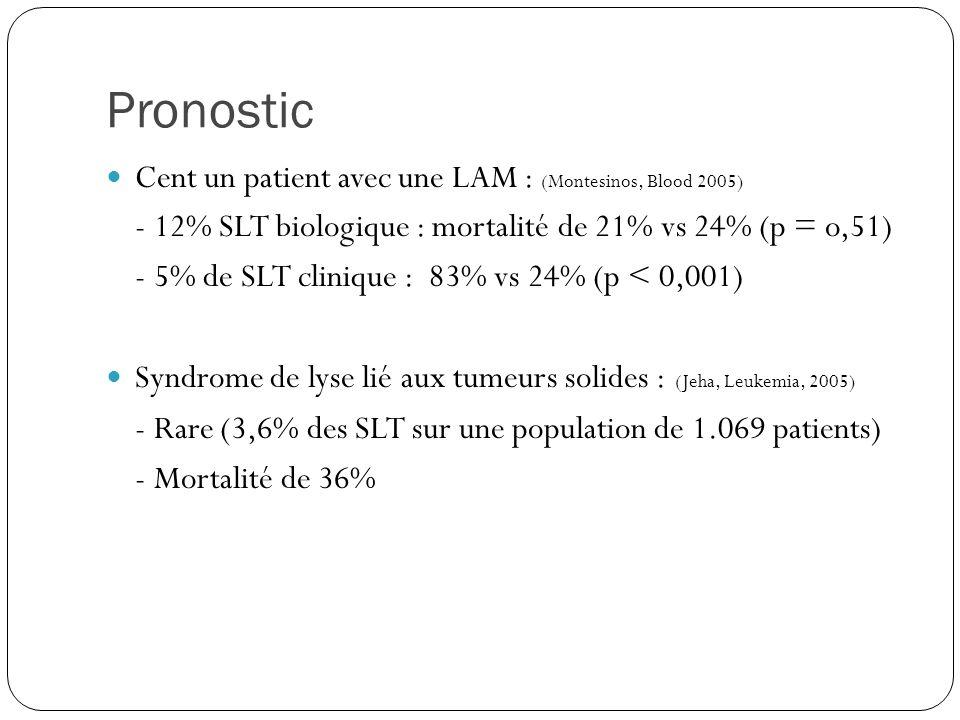 Pronostic Cent un patient avec une LAM : (Montesinos, Blood 2005)