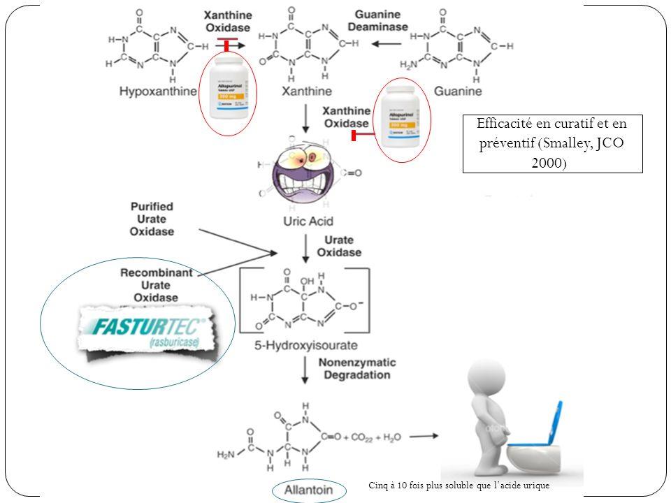 Traitement Hyperuricémie : Allopurinol et Rasburicase