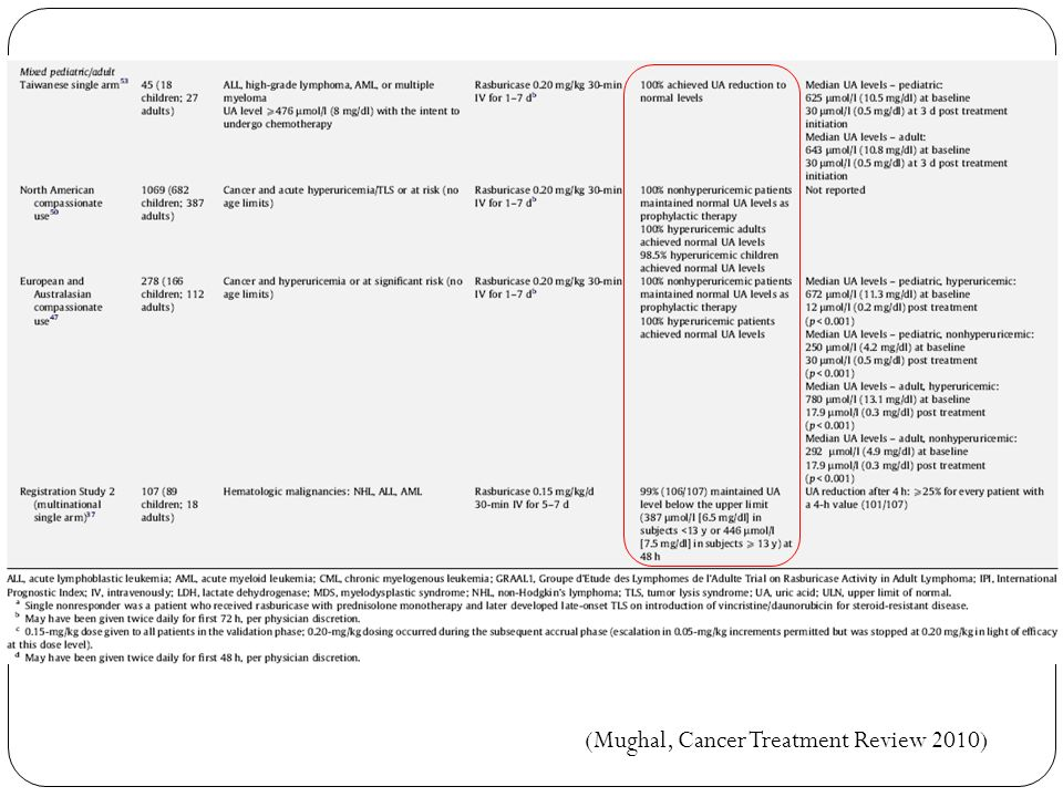 (Mughal, Cancer Treatment Review 2010)