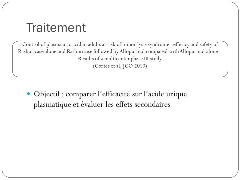 Traitement Objectif : comparer l'efficacité sur l'acide urique plasmatique et évaluer les effets secondaires.