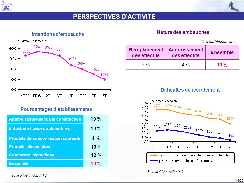PERSPECTIVES D'ACTIVITE