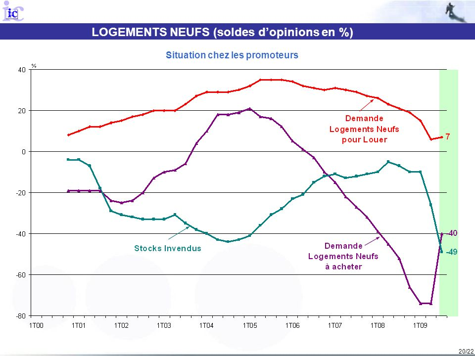 LOGEMENTS NEUFS (soldes d'opinions en %) Situation chez les promoteurs
