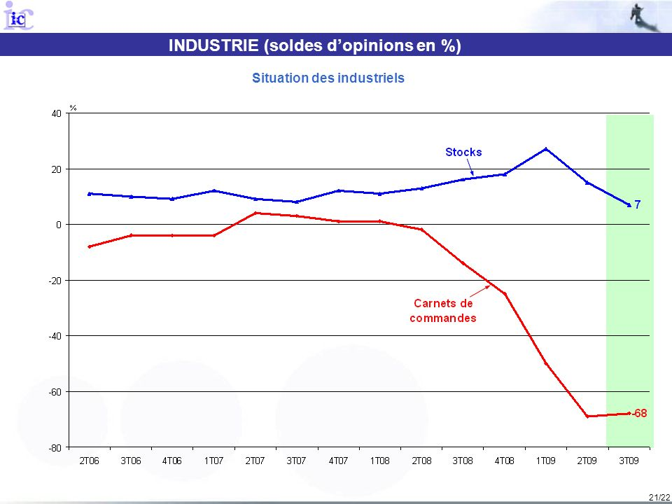 INDUSTRIE (soldes d'opinions en %) Situation des industriels
