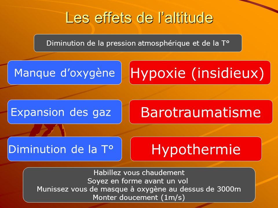 Les effets de l'altitude