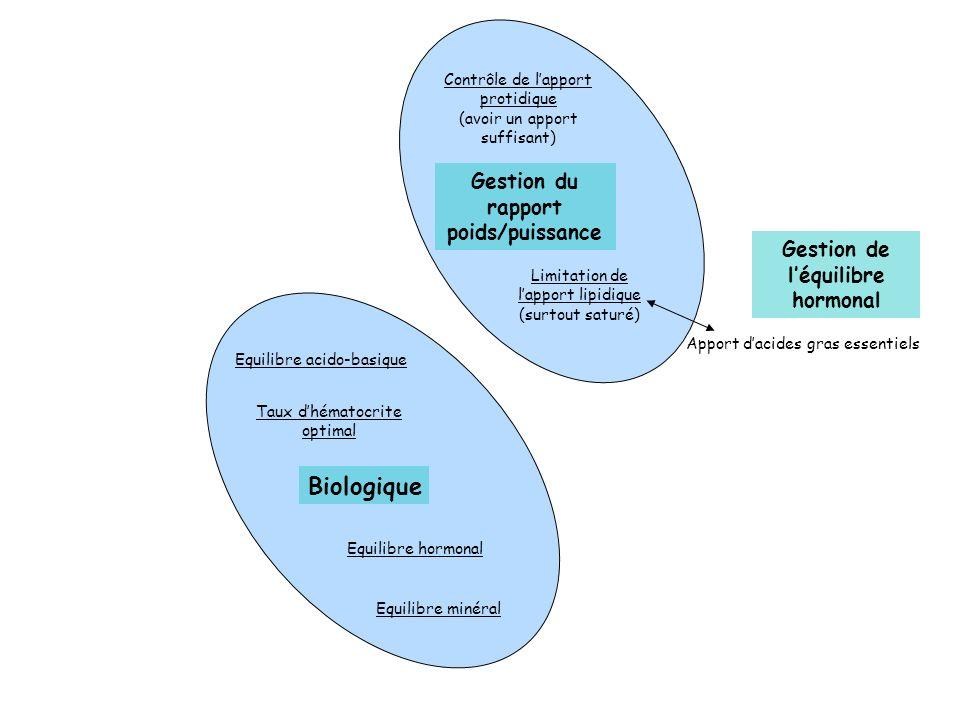 Gestion de l'équilibre hormonal