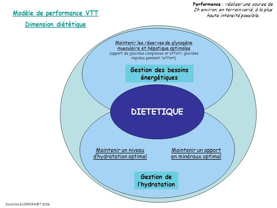 DIETETIQUE Modèle de performance VTT Dimension diététique