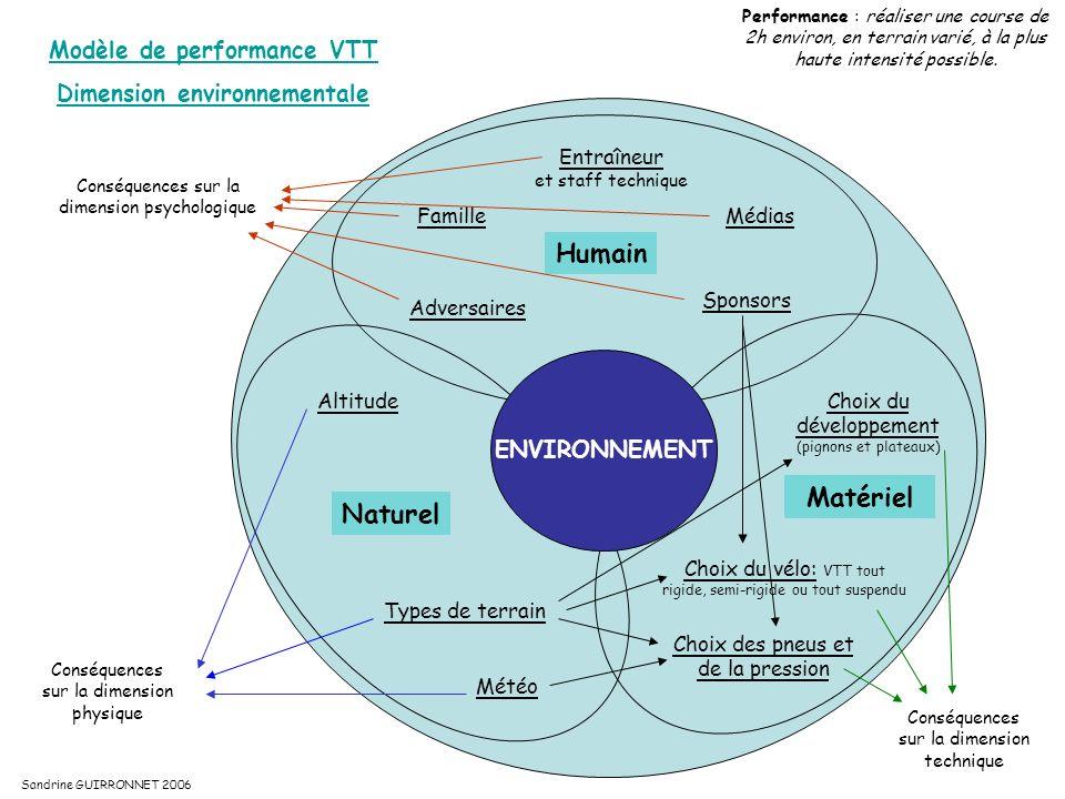 Modèle de performance VTT Dimension environnementale