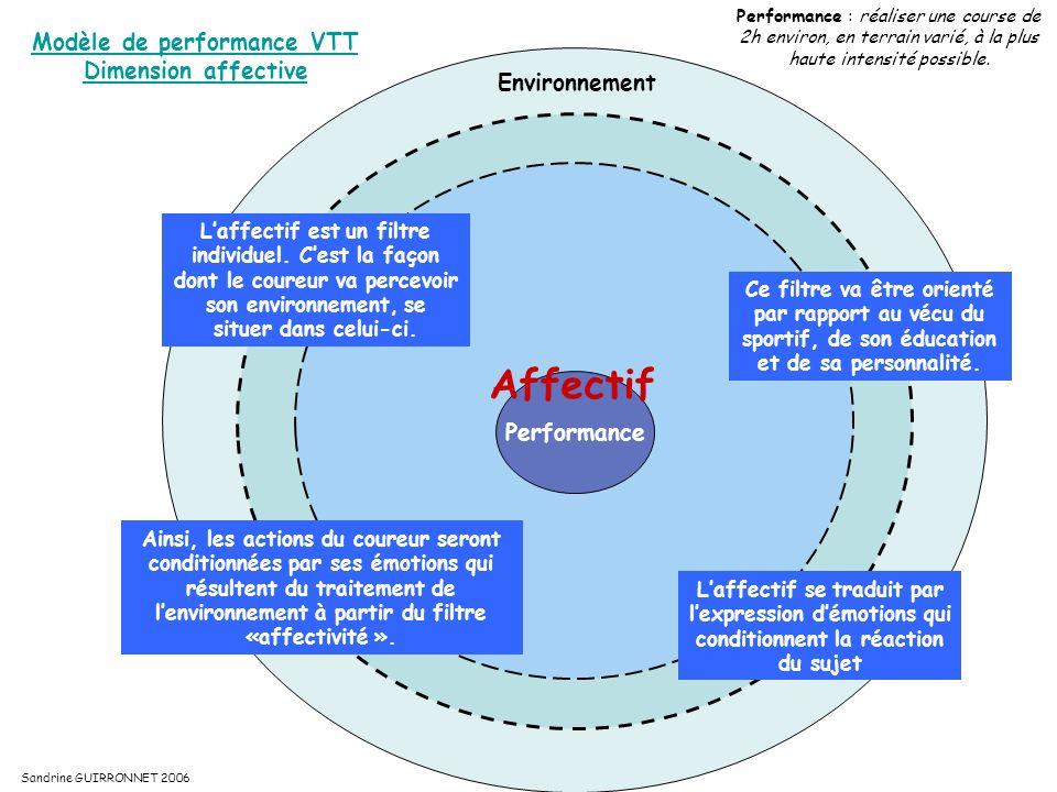 Modèle de performance VTT