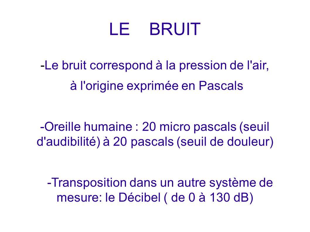 LE BRUIT -Le bruit correspond à la pression de l air,