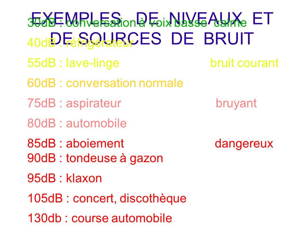EXEMPLES DE NIVEAUX ET DE SOURCES DE BRUIT
