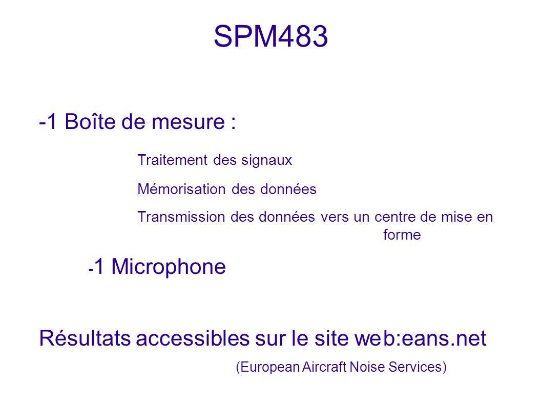 SPM483 -1 Boîte de mesure : Traitement des signaux