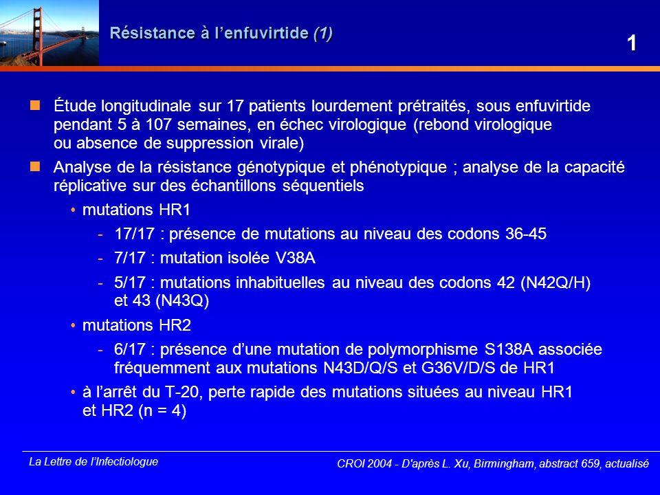 Résistance à l'enfuvirtide (1)