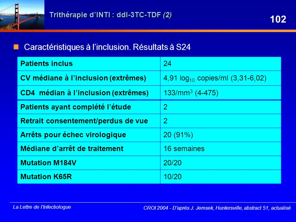 Trithérapie d'INTI : ddI-3TC-TDF (2)
