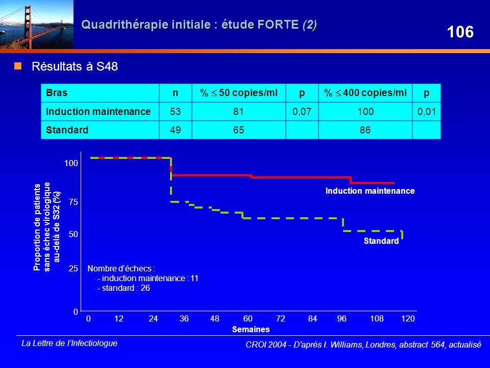 Quadrithérapie initiale : étude FORTE (2)
