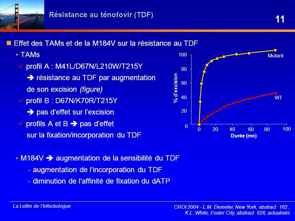 Résistance au ténofovir (TDF)
