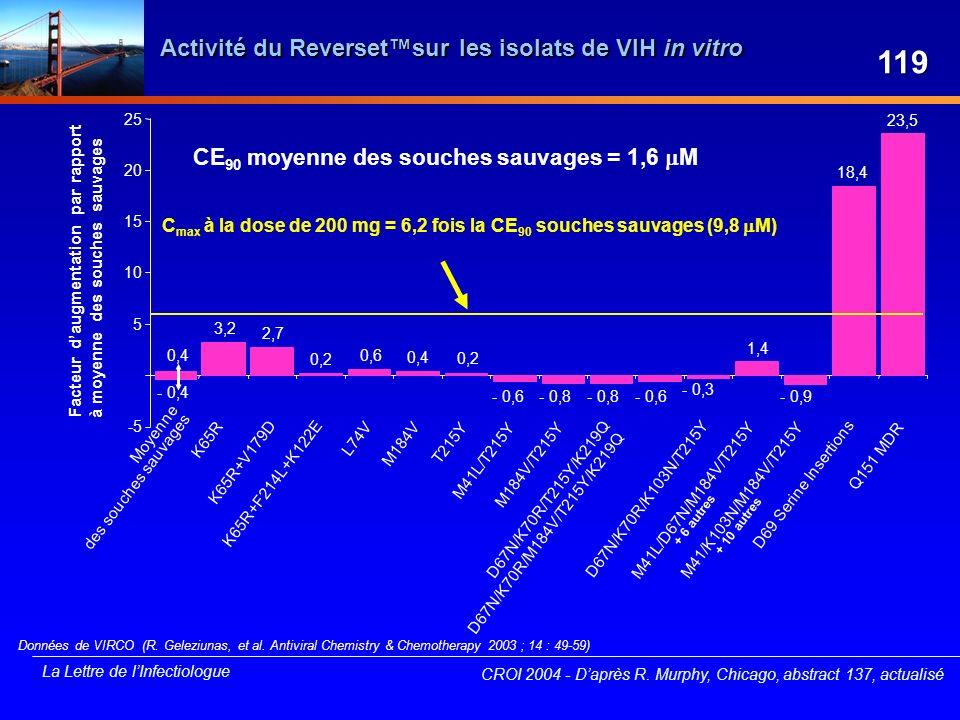 Activité du Reverset™sur les isolats de VIH in vitro