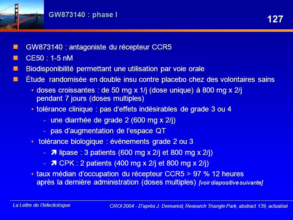 127 GW873140 : phase I GW873140 : antagoniste du récepteur CCR5