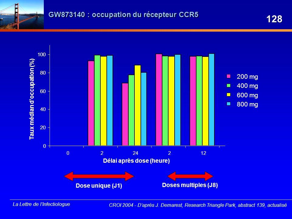 GW873140 : occupation du récepteur CCR5