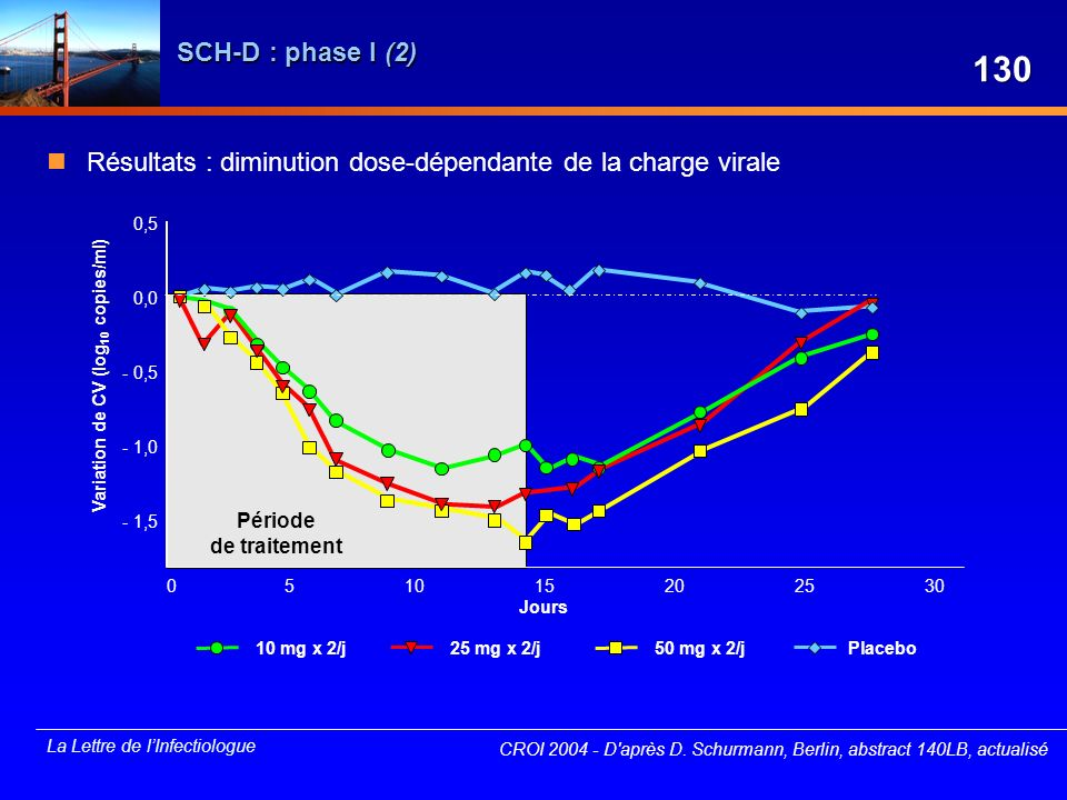 SCH-D : phase I (2) 130. Résultats : diminution dose-dépendante de la charge virale. 0,5. 0,0. Variation de CV (log10 copies/ml)