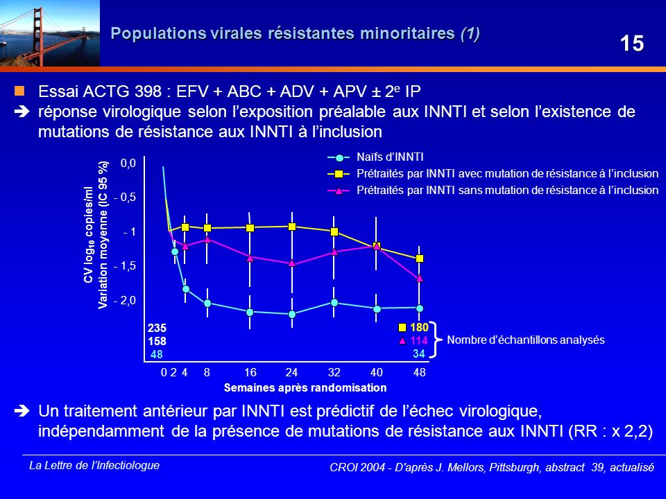 Populations virales résistantes minoritaires (1)