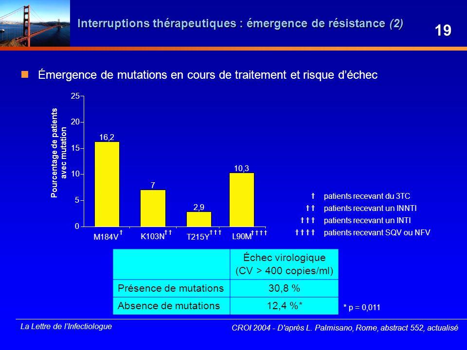 Interruptions thérapeutiques : émergence de résistance (2)