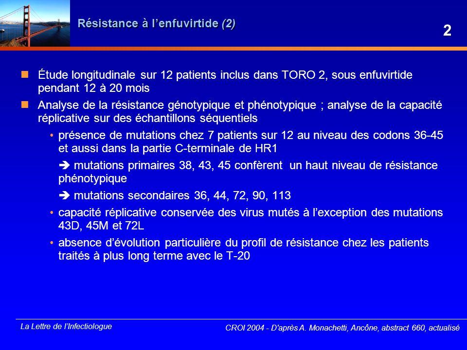 Résistance à l'enfuvirtide (2)