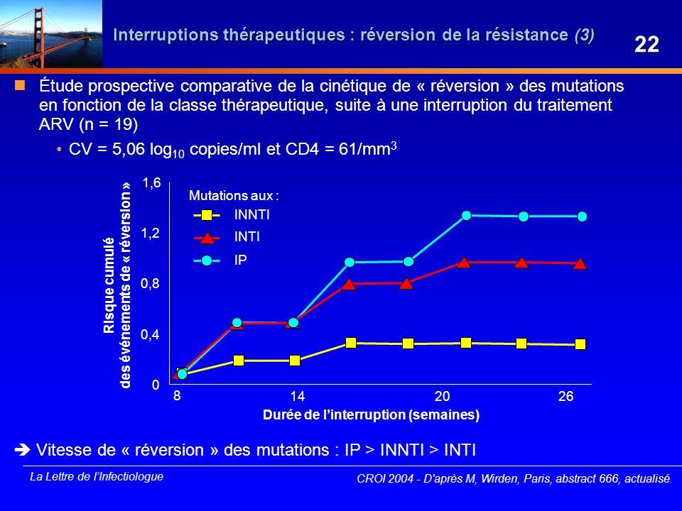 Interruptions thérapeutiques : réversion de la résistance (3)