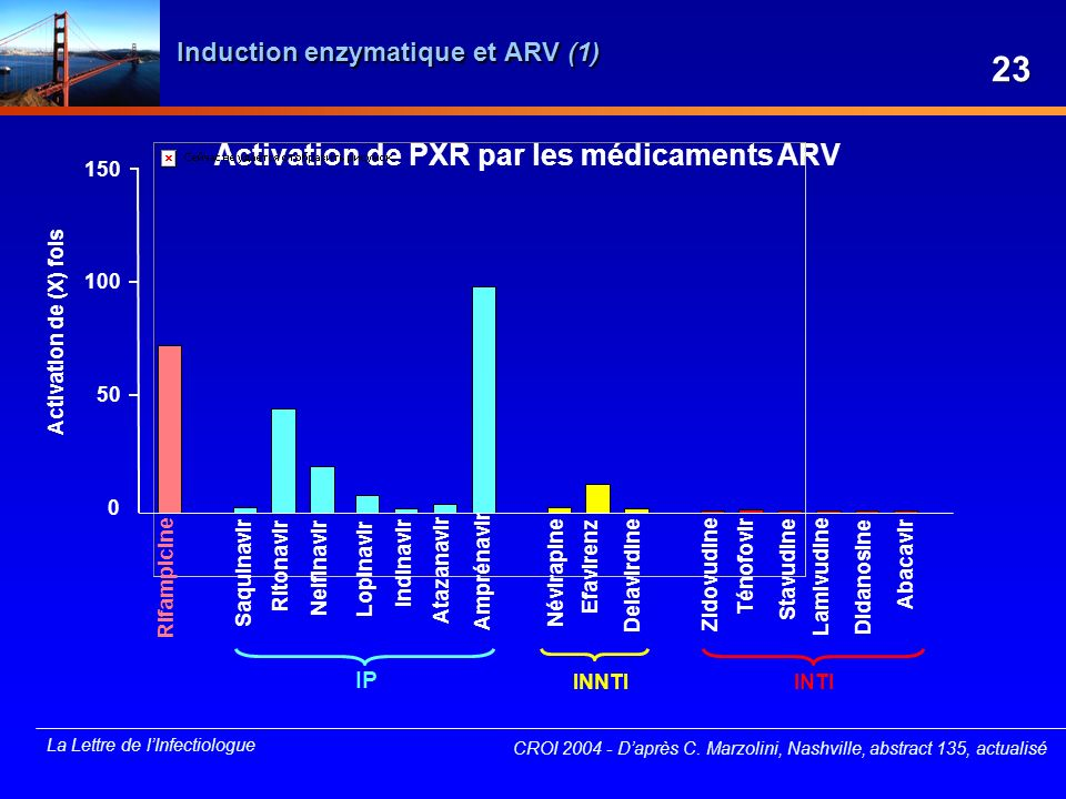 Induction enzymatique et ARV (1)