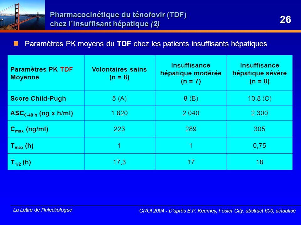 Pharmacocinétique du ténofovir (TDF) chez l'insuffisant hépatique (2)