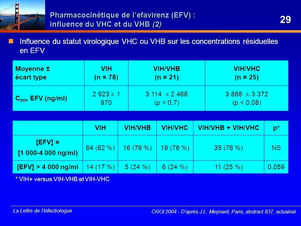 * VIH+ versus VIH-VHB et VIH-VHC