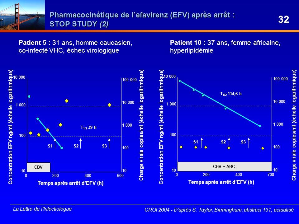 Pharmacocinétique de l'efavirenz (EFV) après arrêt : STOP STUDY (2)