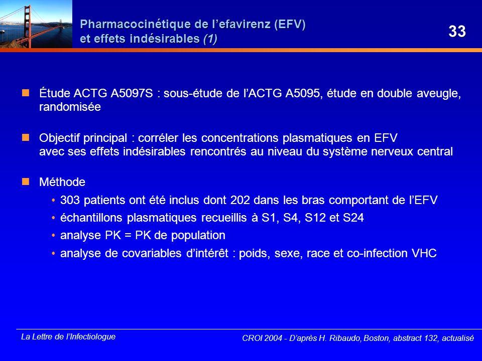 Pharmacocinétique de l'efavirenz (EFV) et effets indésirables (1)