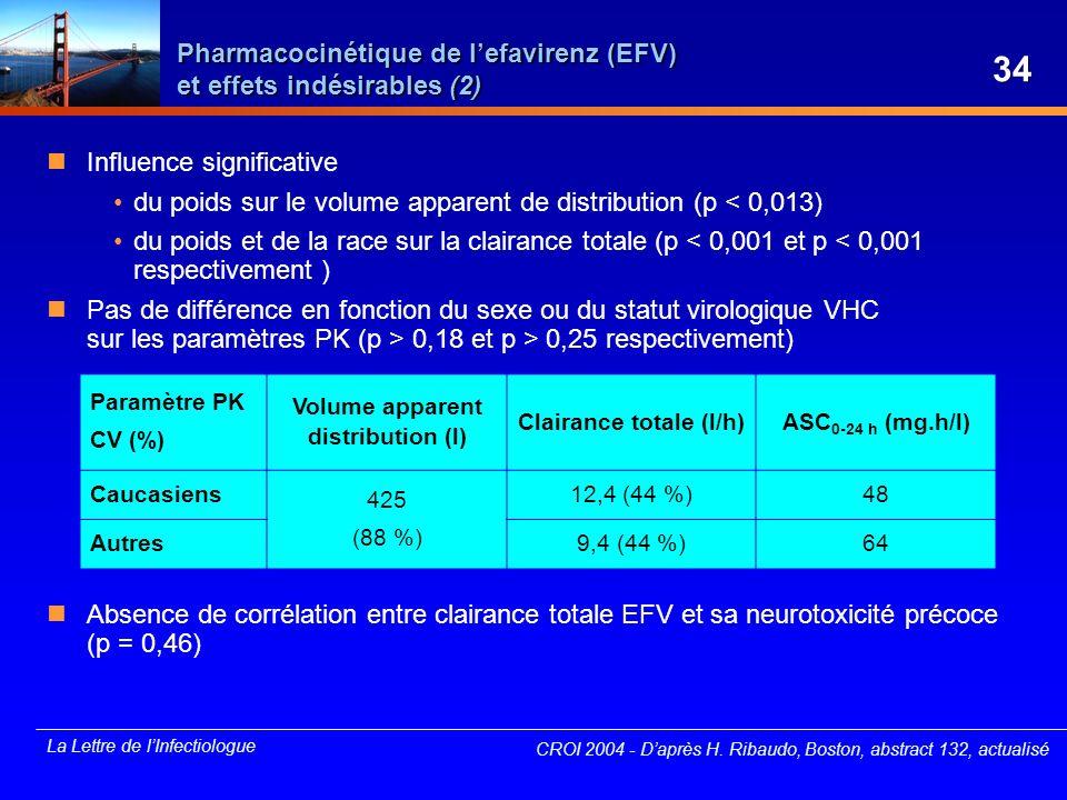 Pharmacocinétique de l'efavirenz (EFV) et effets indésirables (2)