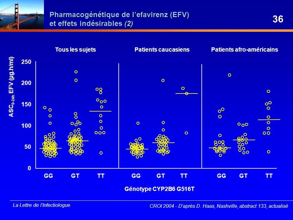 Pharmacogénétique de l'efavirenz (EFV) et effets indésirables (2)