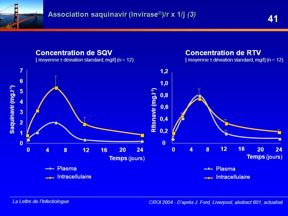 Association saquinavir (Invirase®)/r x 1/j (3)
